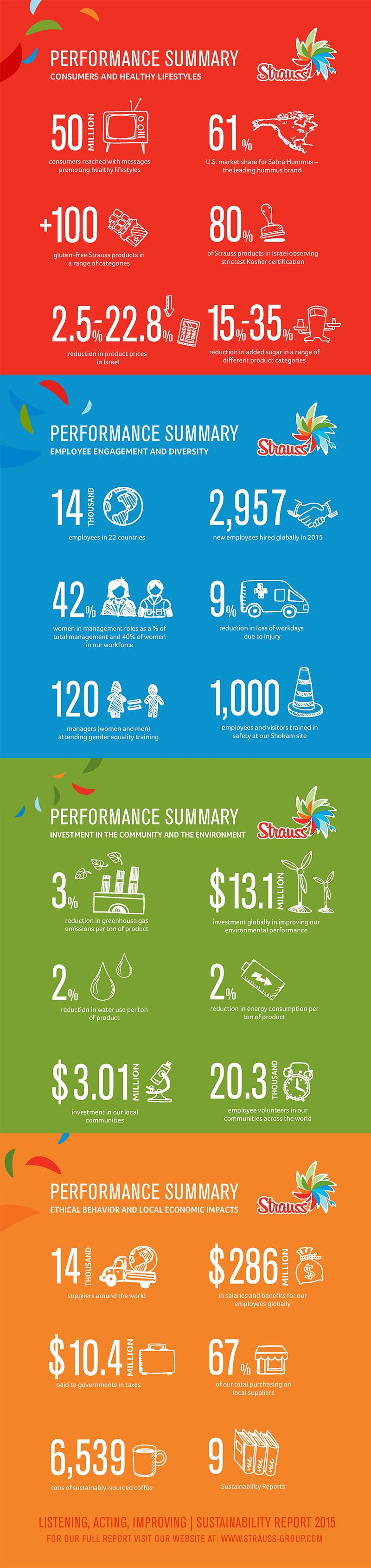 2015-Strauss-Group-Sustainability-Infogrphic
