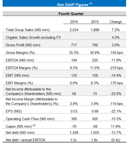 TABLE OF FR Q4 & 2016