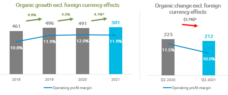 3-Operating Profit and Operating Profit Margin – First Half and Second Quarter