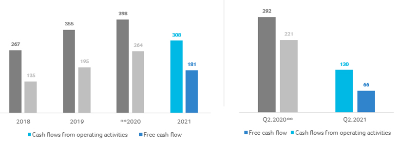 5-Cash Flows from Operating Activities and Free Cash Flow – First Half and Second Quarter