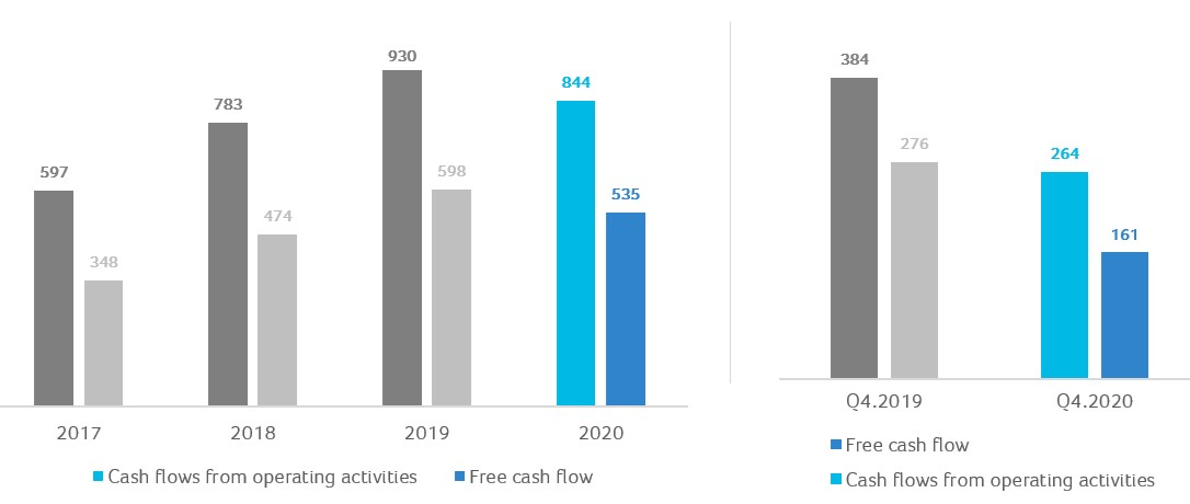 Cash Flows from Operating Activities and Free Cash Flow