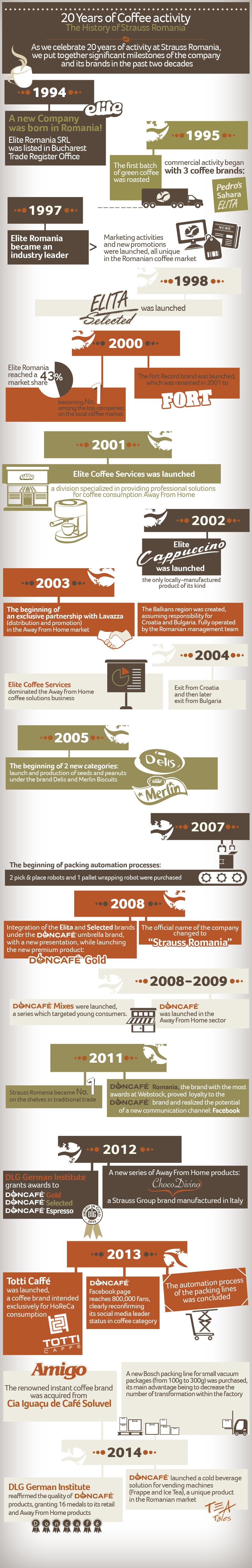 Strauss Romania - 20 years of activity Infographics