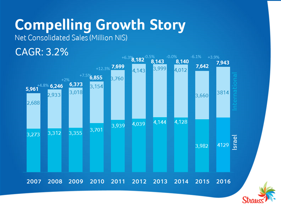 Compelling Growth Story