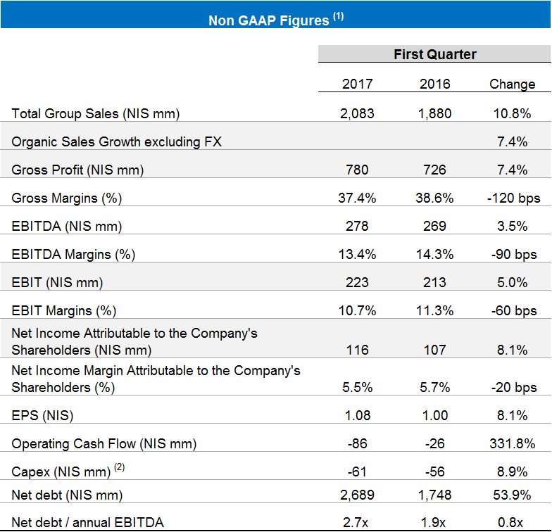 Table of financial statements for the first quarter