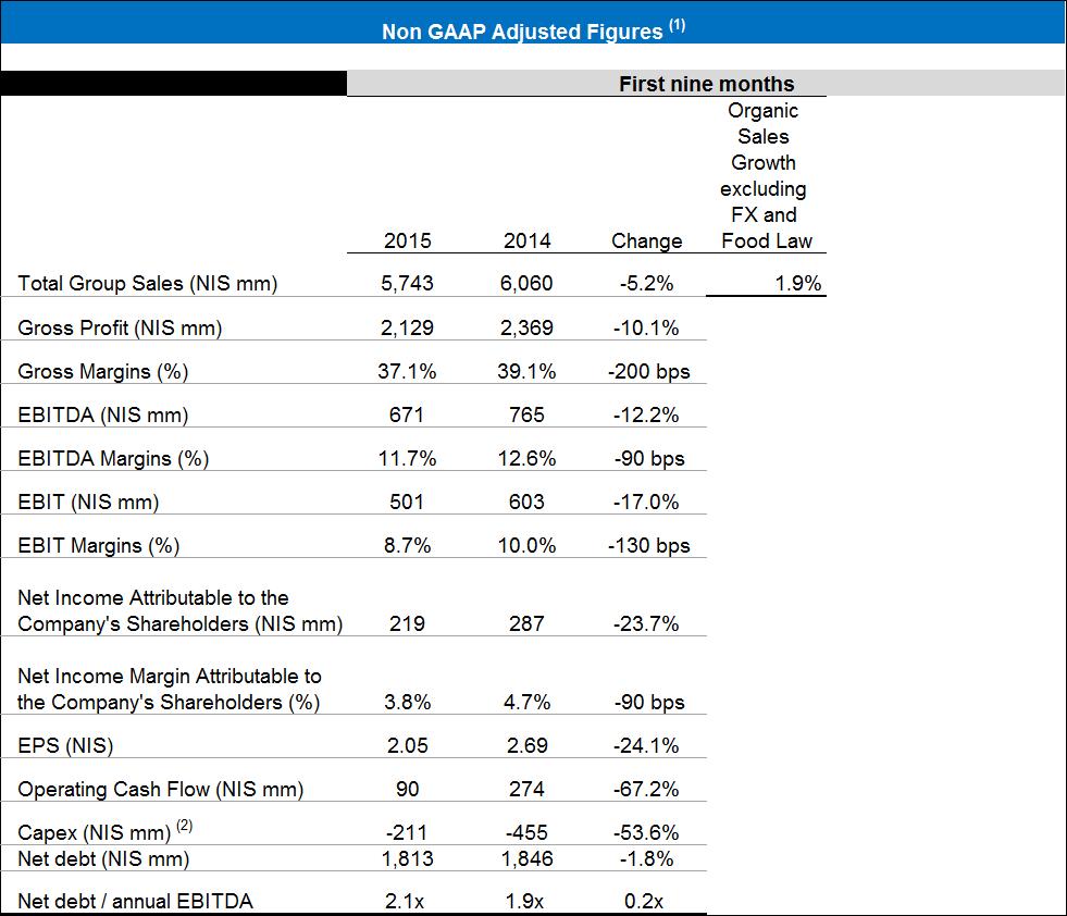 Financial report Q3 2015