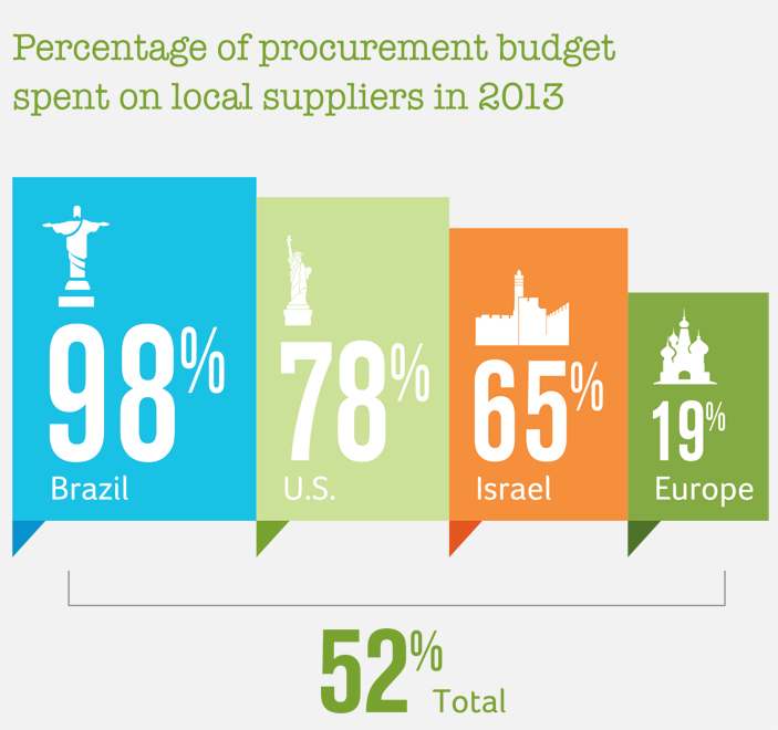 spent on local suppliers in 2013